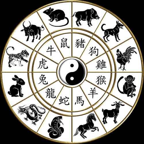 signes chinois ba zi